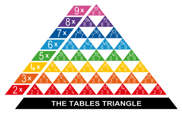 times table triangle